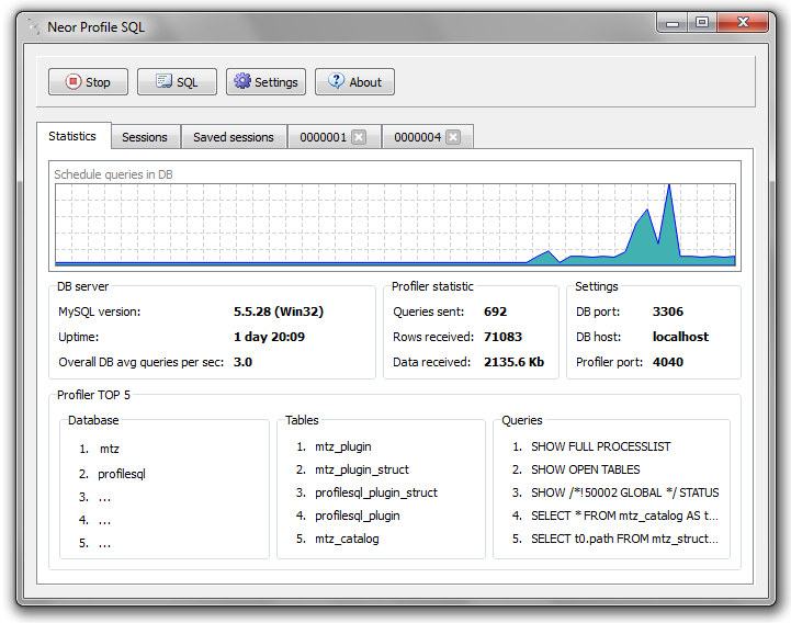 Neor Profile SQL